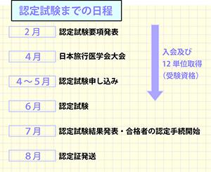 認定試験までの日程